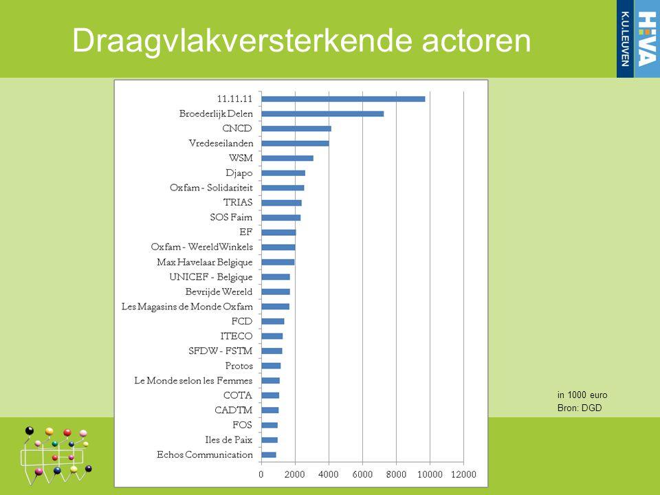Draagvlakversterkende actoren in 1000 euro Bron: DGD