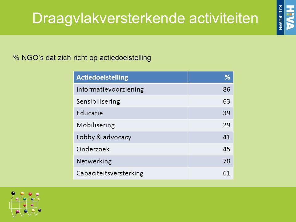 Actiedoelstelling% Informatievoorziening86 Sensibilisering63 Educatie39 Mobilisering29 Lobby & advocacy41 Onderzoek45 Netwerking78 Capaciteitsversterking61 % NGO's dat zich richt op actiedoelstelling