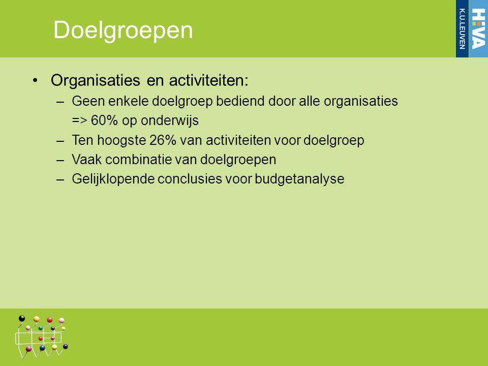 Organisaties en activiteiten: –Geen enkele doelgroep bediend door alle organisaties => 60% op onderwijs –Ten hoogste 26% van activiteiten voor doelgroep –Vaak combinatie van doelgroepen –Gelijklopende conclusies voor budgetanalyse Doelgroepen