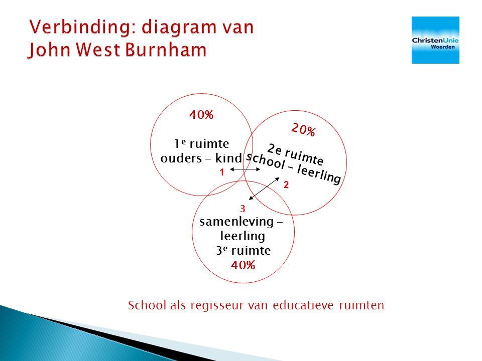 40% 1 e ruimte ouders - kind 3 samenleving - leerling 3 e ruimte 40% 1 2 20% 2e ruimte school - leerling School als regisseur van educatieve ruimten