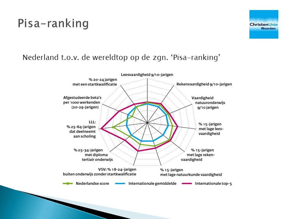 Nederland t.o.v. de wereldtop op de zgn. 'Pisa-ranking'