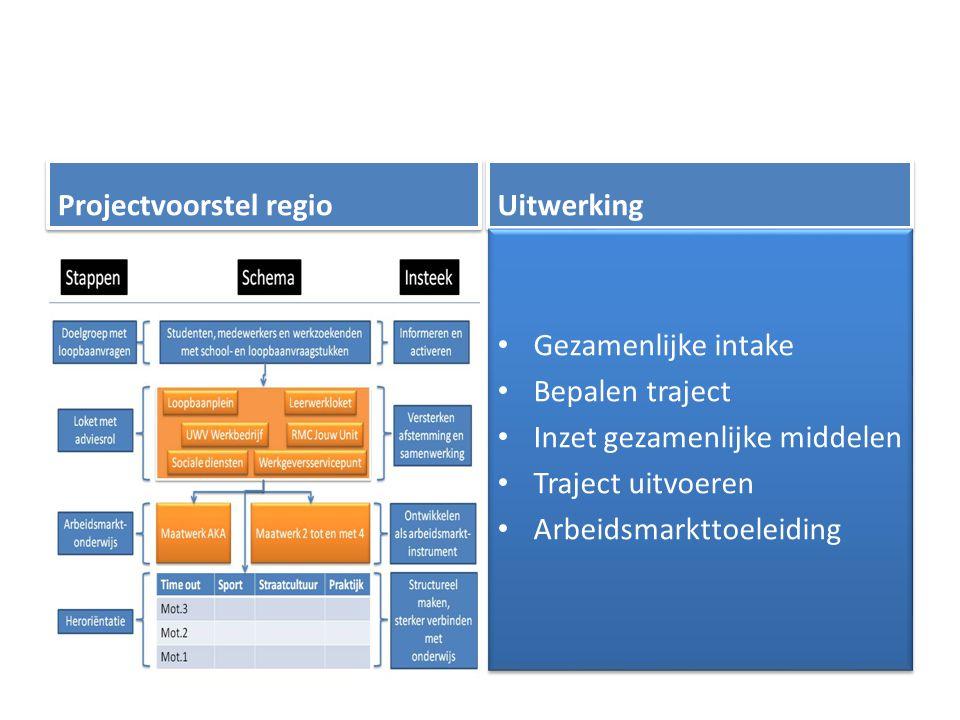 Projectvoorstel regio Uitwerking Gezamenlijke intake Bepalen traject Inzet gezamenlijke middelen Traject uitvoeren Arbeidsmarkttoeleiding Gezamenlijke