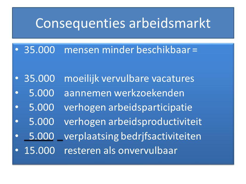Consequenties arbeidsmarkt 35.000 mensen minder beschikbaar = 35.000 moeilijk vervulbare vacatures 5.000aannemen werkzoekenden 5.000verhogen arbeidspa
