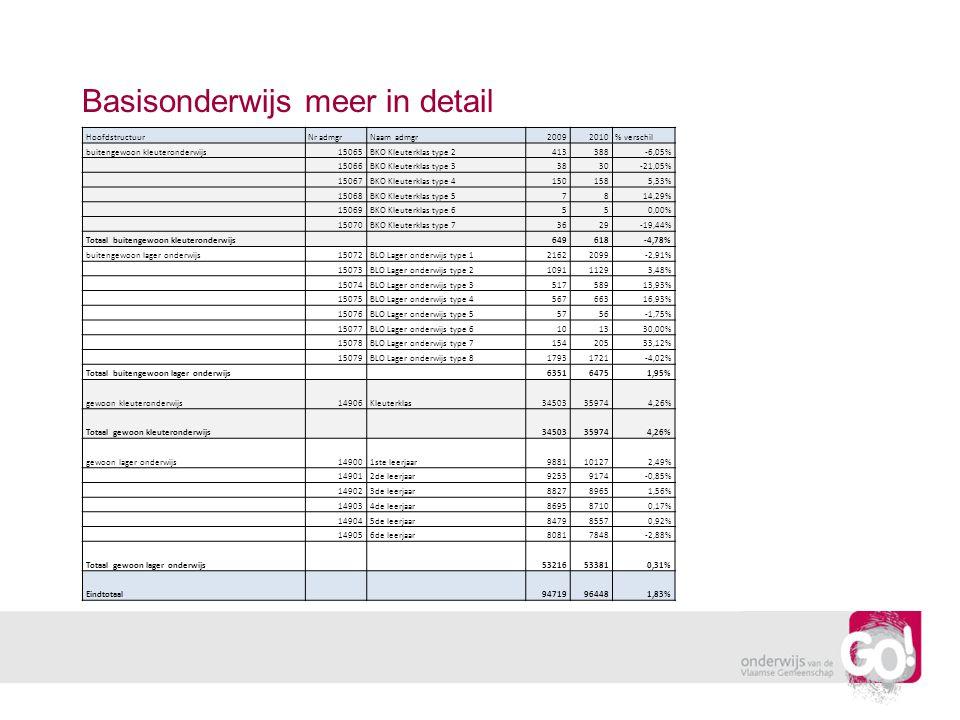 Basisonderwijs meer in detail HoofdstructuurNr admgrNaam admgr20092010% verschil buitengewoon kleuteronderwijs15065BKO Kleuterklas type 2413388-6,05%
