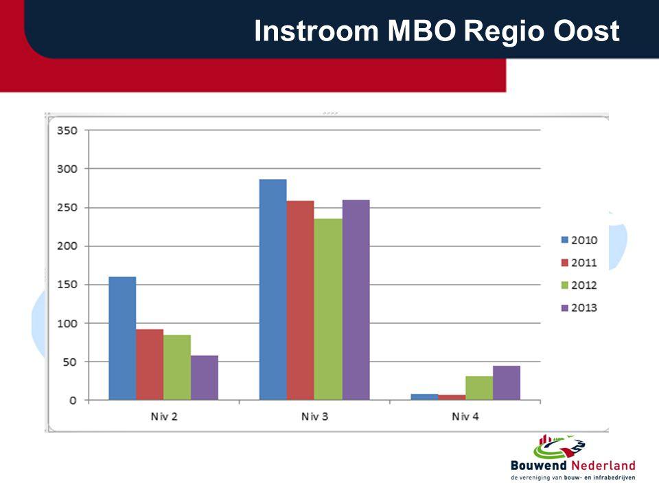Instroom MBO Regio Oost