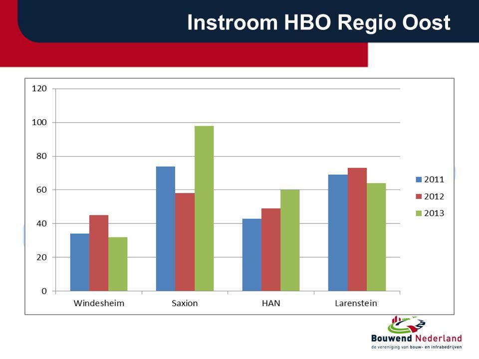 Instroom HBO Regio Oost