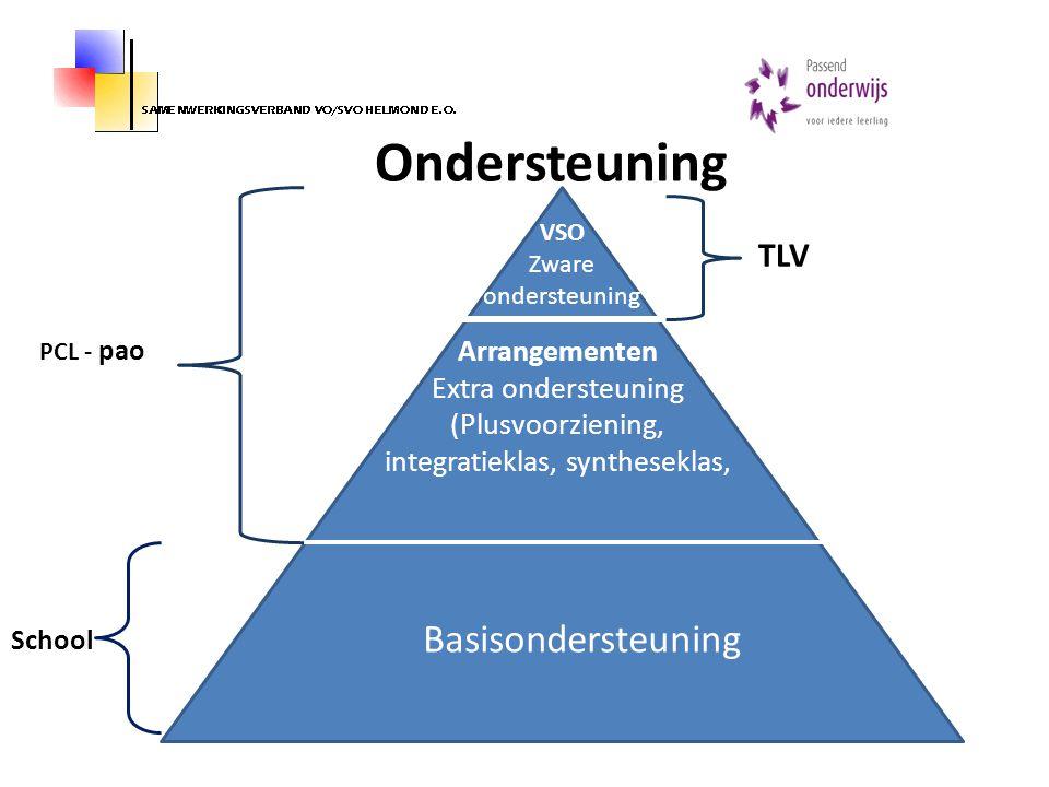 Ondersteuning VSO Zware ondersteuning Arrangementen Extra ondersteuning (Plusvoorziening, integratieklas, syntheseklas, Basisondersteuning PCL - pao S