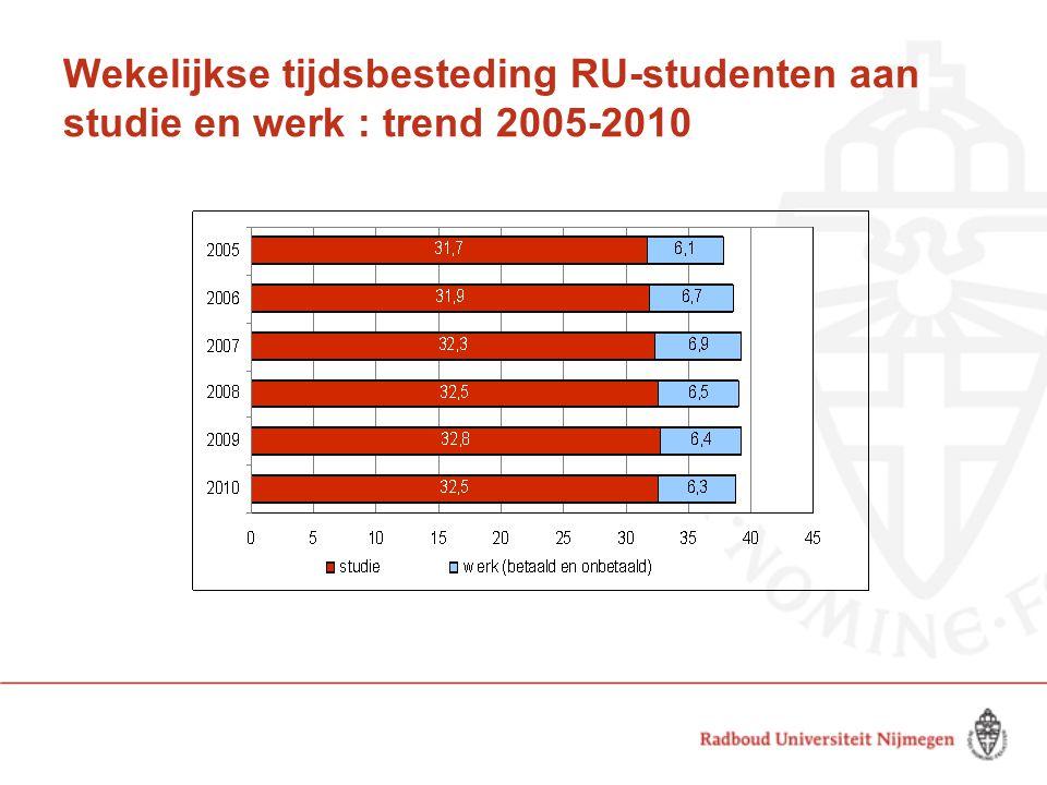Wekelijkse tijdsbesteding RU-studenten aan studie en werk : trend 2005-2010