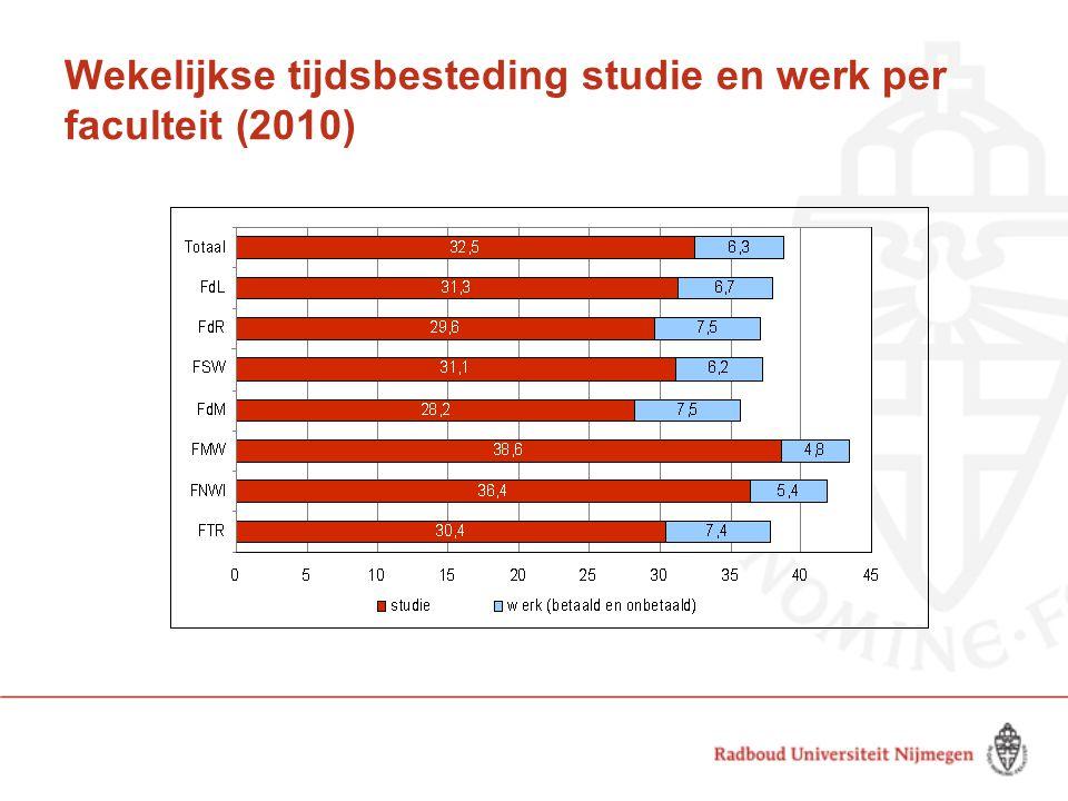 Wekelijkse tijdsbesteding studie en werk per faculteit (2010)
