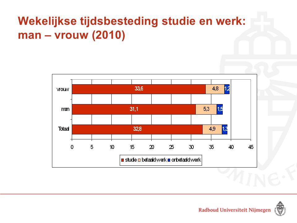 Wekelijkse tijdsbesteding studie en werk: man – vrouw (2010)