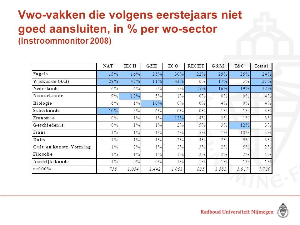 Vwo-vakken die volgens eerstejaars niet goed aansluiten, in % per wo-sector (Instroommonitor 2008)