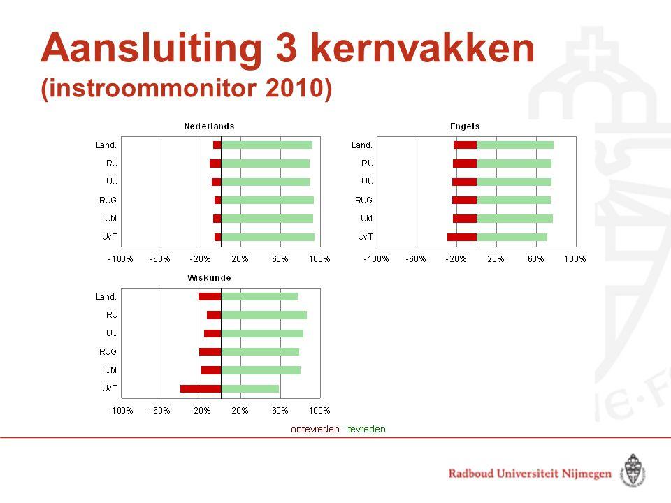 Aansluiting 3 kernvakken (instroommonitor 2010)
