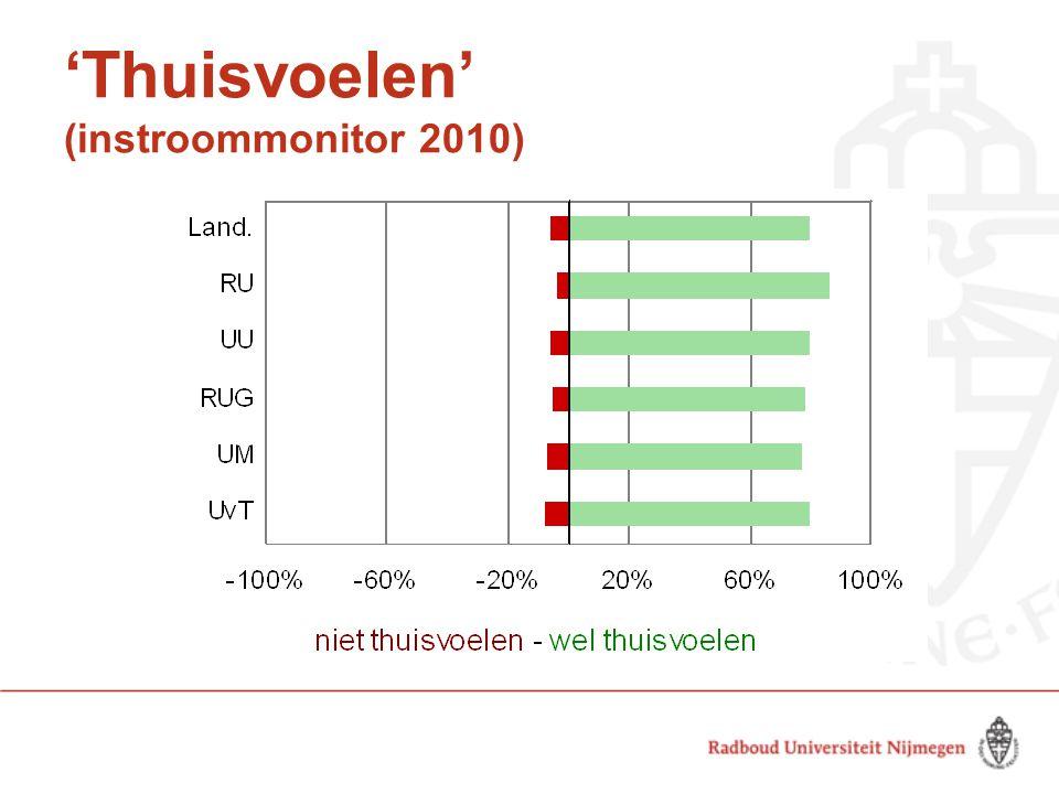 'Thuisvoelen' (instroommonitor 2010)