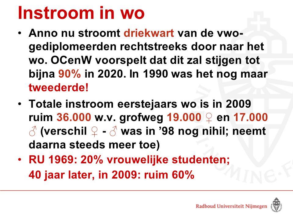 Instroom in wo Anno nu stroomt driekwart van de vwo- gediplomeerden rechtstreeks door naar het wo.