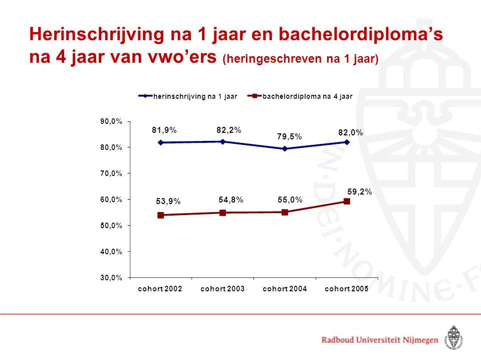Herinschrijving na 1 jaar en bachelordiploma's na 4 jaar van vwo'ers (heringeschreven na 1 jaar)