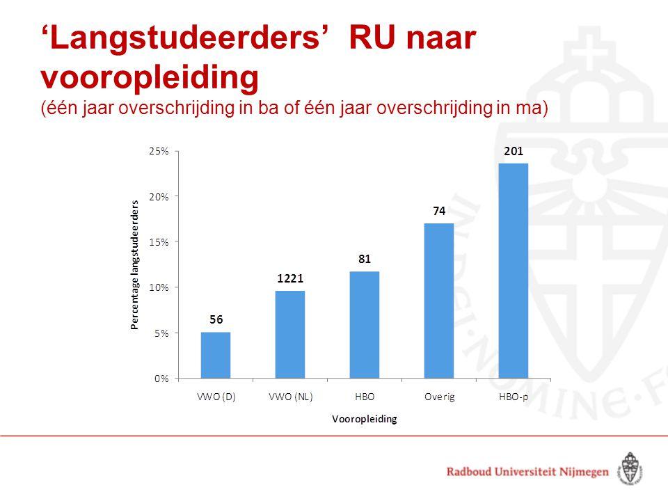 'Langstudeerders' RU naar vooropleiding (één jaar overschrijding in ba of één jaar overschrijding in ma)