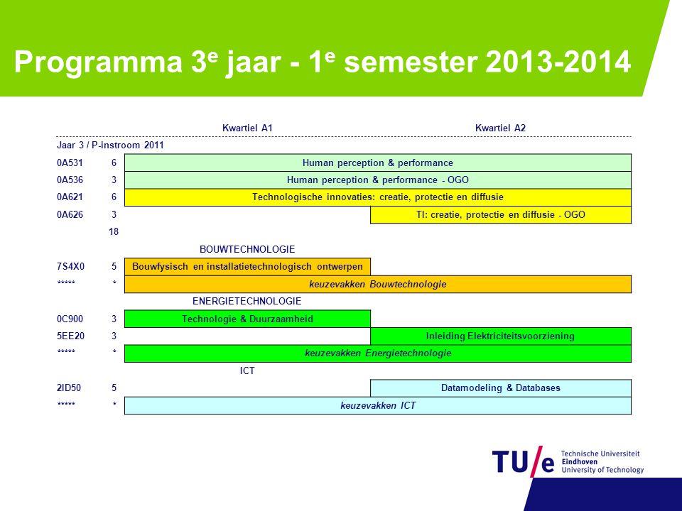 Programma 3 e jaar - 1 e semester 2013-2014 Kwartiel A1Kwartiel A2 Jaar 3 / P-instroom 2011 0A5316Human perception & performance 0A5363Human perceptio
