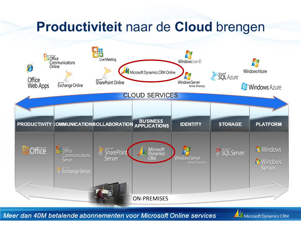 Productiviteit naar de Cloud brengen BUSINESS APPLICATIONS COLLABORATIONSTORAGEPLATFORMIDENTITYCOMMUNICATIONSPRODUCTIVITY Meer dan 40M betalende abonn