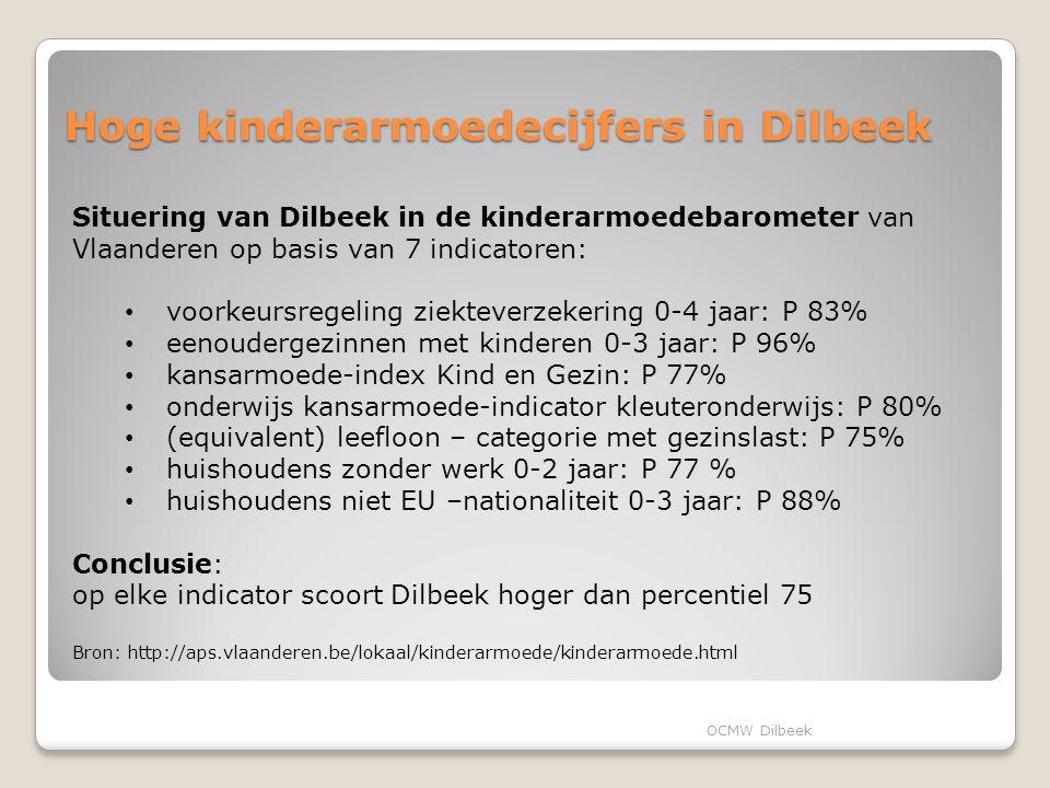 Hoge kinderarmoedecijfers in Dilbeek Situering van Dilbeek in de kinderarmoedebarometer van Vlaanderen op basis van 7 indicatoren: voorkeursregeling ziekteverzekering 0-4 jaar: P 83% eenoudergezinnen met kinderen 0-3 jaar: P 96% kansarmoede-index Kind en Gezin: P 77% onderwijs kansarmoede-indicator kleuteronderwijs: P 80% (equivalent) leefloon – categorie met gezinslast: P 75% huishoudens zonder werk 0-2 jaar: P 77 % huishoudens niet EU –nationaliteit 0-3 jaar: P 88% Conclusie: op elke indicator scoort Dilbeek hoger dan percentiel 75 Bron: http://aps.vlaanderen.be/lokaal/kinderarmoede/kinderarmoede.html OCMW Dilbeek