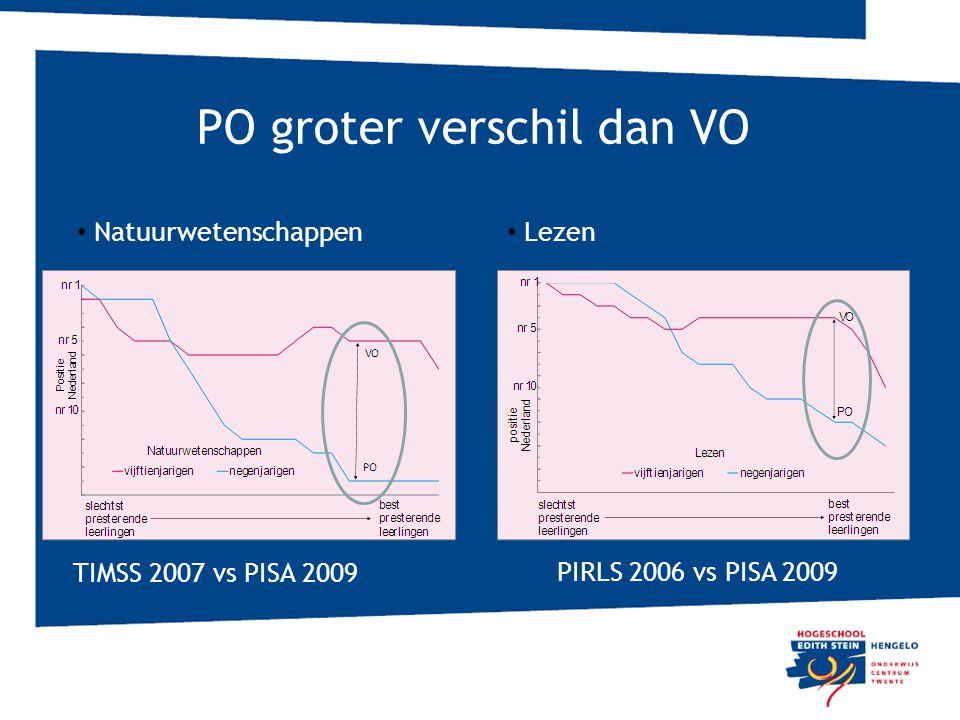 PO groter verschil dan VO Nederlandse onderwijsprestaties in perspectief 6 juni 2011 TIMSS 2007 vs PISA 2009 PIRLS 2006 vs PISA 2009 Natuurwetenschapp
