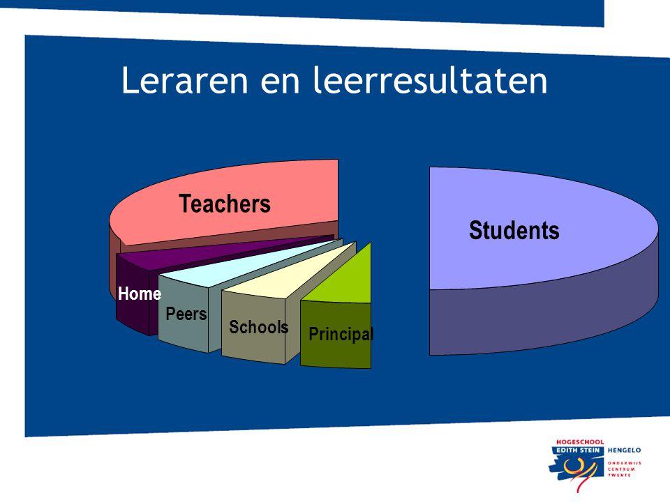 Leraren en leerresultaten Students Teachers Home Peers Schools Principal