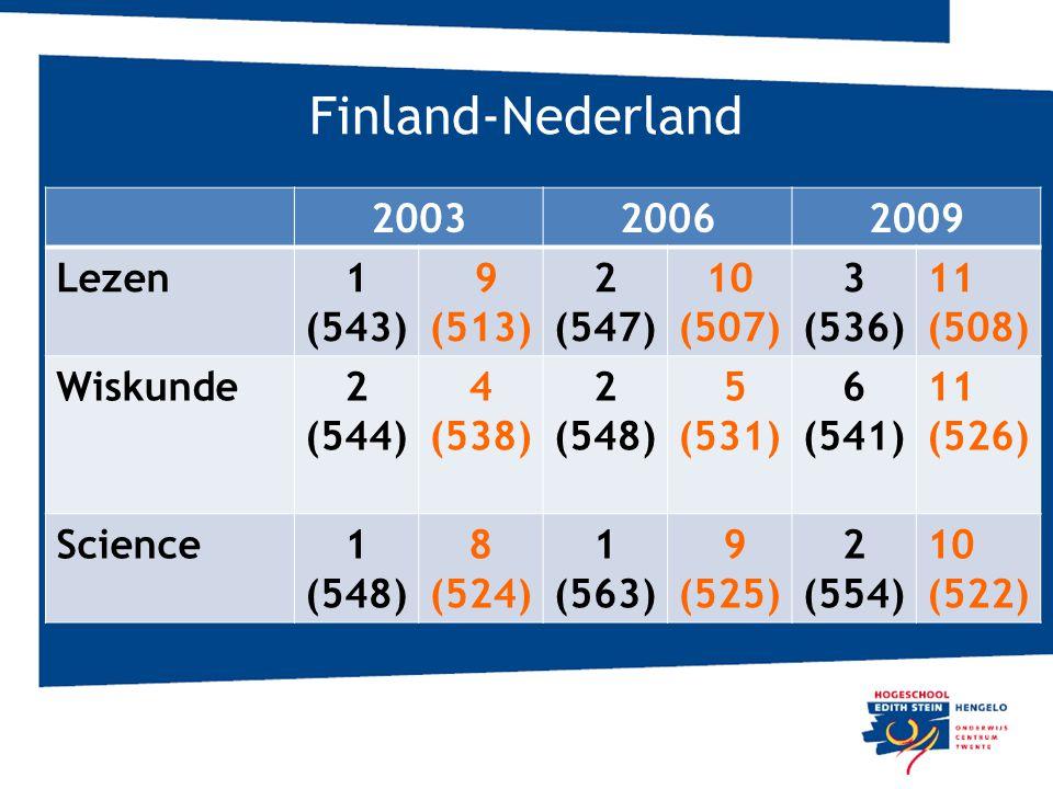 Finland-Nederland 200320062009 Lezen1 (543) 9 (513) 2 (547) 10 (507) 3 (536) 11 (508) Wiskunde2 (544) 4 (538) 2 (548) 5 (531) 6 (541) 11 (526) Science1 (548) 8 (524) 1 (563) 9 (525) 2 (554) 10 (522)