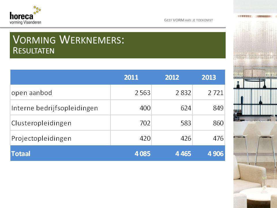 Bedrijven met > 50 werknemers Mogelijkheid tot het jaarlijks indienen van een intern opleidingsplan Financiële tegemoetkoming Advies via consulenten Goedkeuring door ondernemingsraad Te valideren door het Waarborg en Sociaal Fonds 8 G EEF VORM AAN JE TOEKOMST V ORMING W ERKNEMERS : I NTERN OPLEIDINGSPLAN > 50