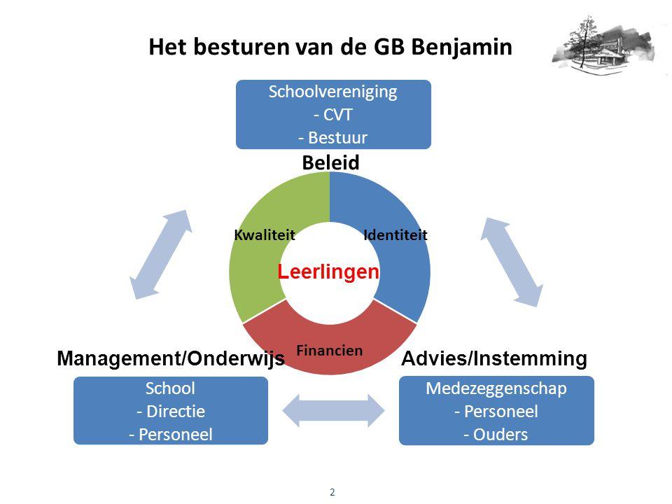 Het besturen van de GB Benjamin 2 Schoolvereniging - CVT - Bestuur Medezeggenschap - Personeel - Ouders School - Directie - Personeel Leerlingen Advie