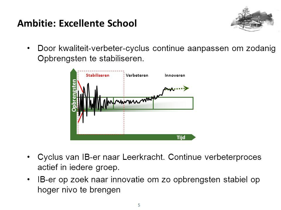 Ambitie: Excellente School Door kwaliteit-verbeter-cyclus continue aanpassen om zodanig Opbrengsten te stabiliseren. Cyclus van IB-er naar Leerkracht.