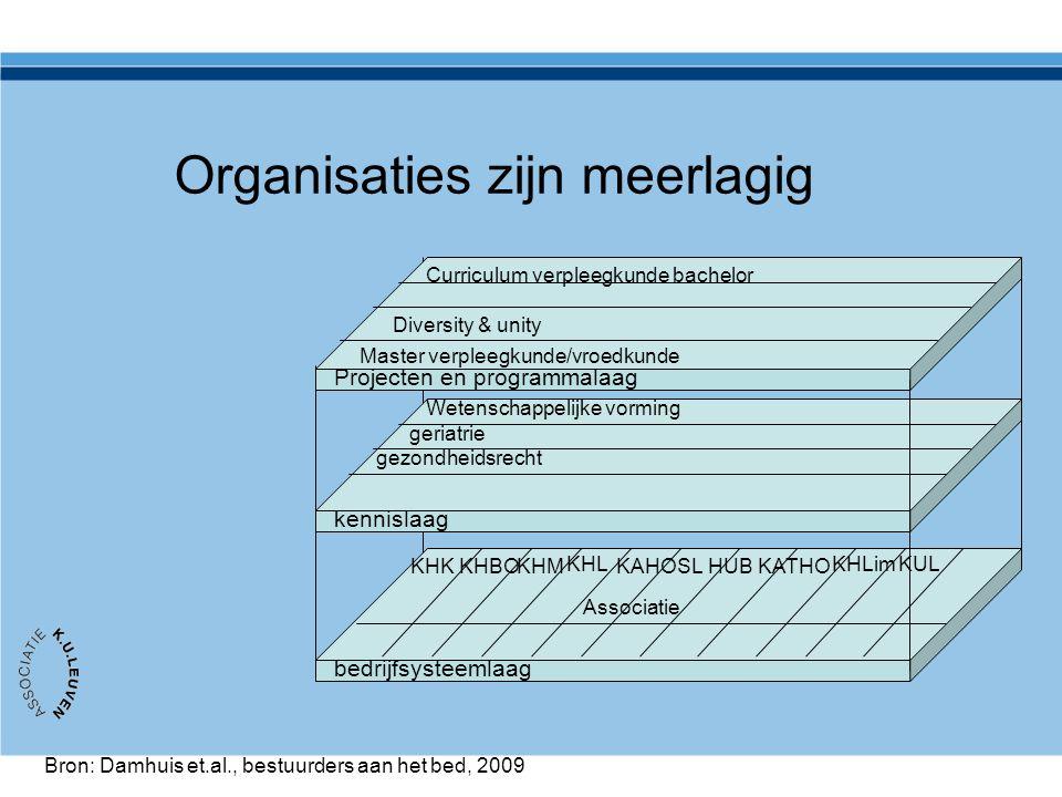 Organisaties zijn meerlagig Projecten en programmalaag kennislaag bedrijfsysteemlaag Bron: Damhuis et.al., bestuurders aan het bed, 2009 KULKHL KHM KH