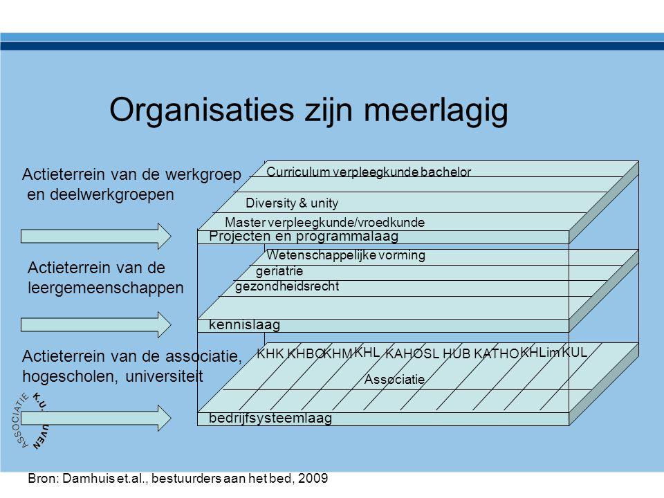 Organisaties zijn meerlagig Projecten en programmalaag kennislaag bedrijfsysteemlaag Bron: Damhuis et.al., bestuurders aan het bed, 2009 Actieterrein