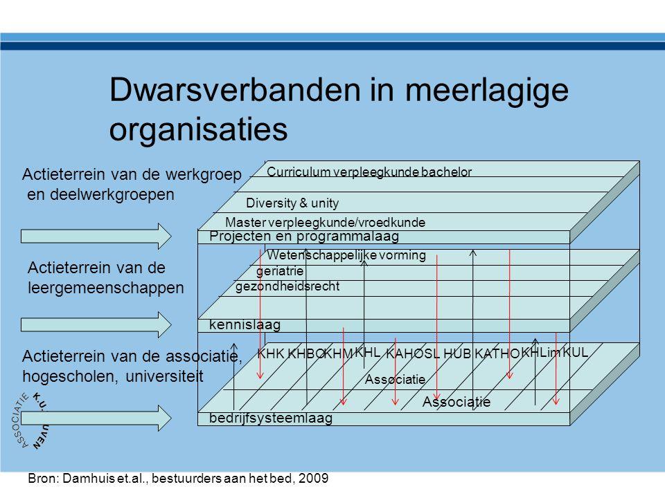 Dwarsverbanden in meerlagige organisaties Projecten en programmalaag kennislaag bedrijfsysteemlaag Bron: Damhuis et.al., bestuurders aan het bed, 2009