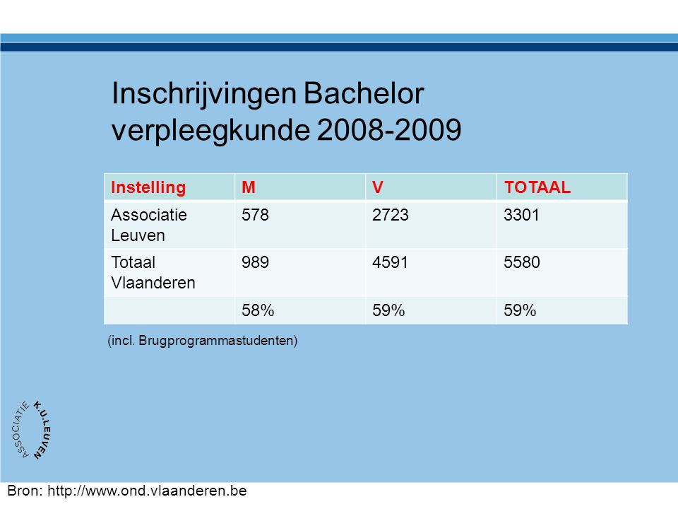 Inschrijvingen Bachelor verpleegkunde 2008-2009 InstellingMVTOTAAL Associatie Leuven 57827233301 Totaal Vlaanderen 98945915580 58%59% Bron: http://www
