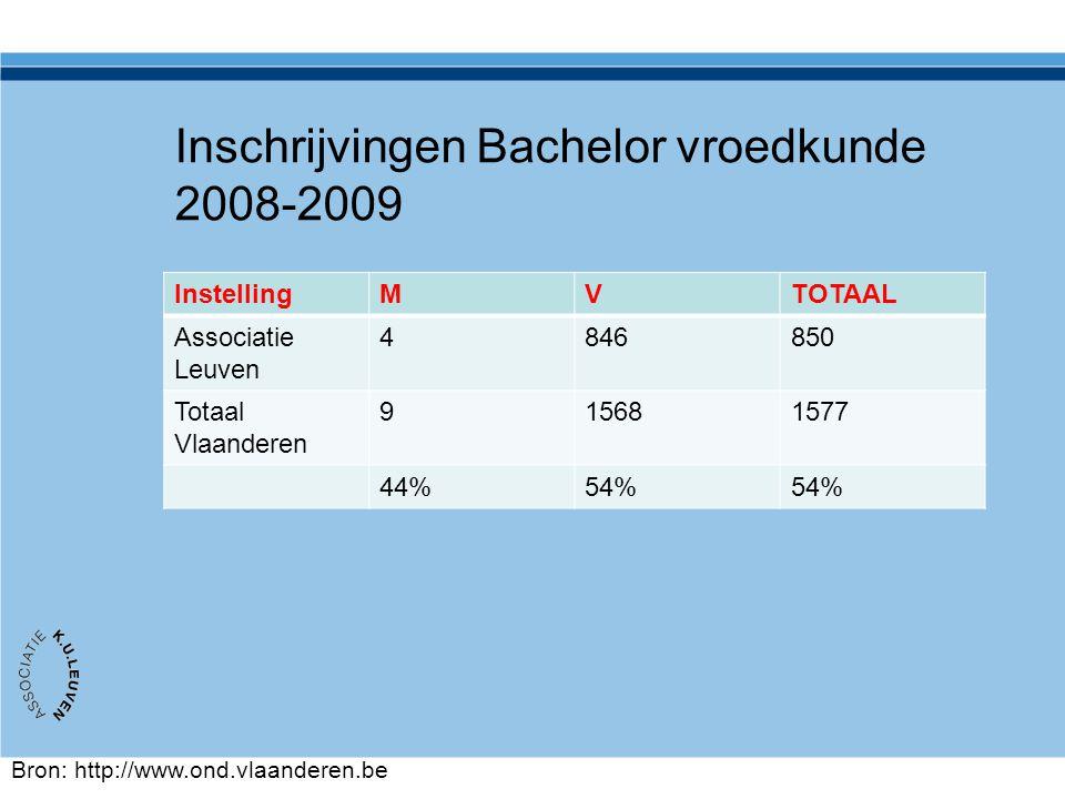 Inschrijvingen Bachelor vroedkunde 2008-2009 InstellingMVTOTAAL Associatie Leuven 4846850 Totaal Vlaanderen 915681577 44%54% Bron: http://www.ond.vlaa