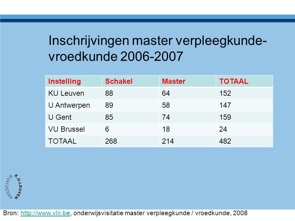 Inschrijvingen master verpleegkunde- vroedkunde 2006-2007 InstellingSchakelMasterTOTAAL KU Leuven8864152 U Antwerpen8958147 U Gent8574159 VU Brussel61