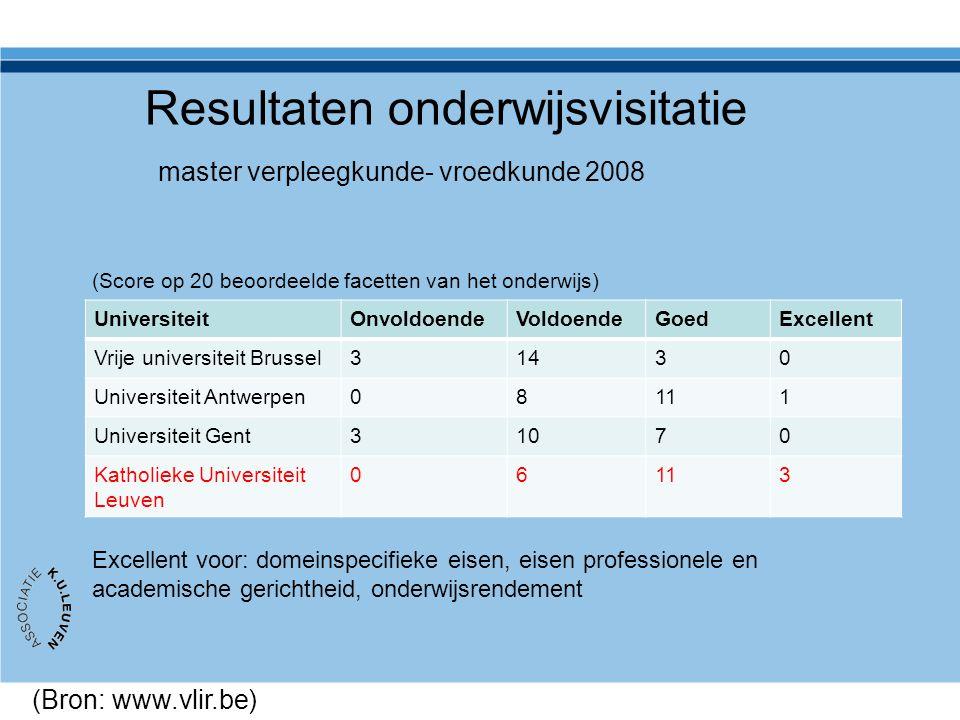 Resultaten onderwijsvisitatie master verpleegkunde- vroedkunde 2008 UniversiteitOnvoldoendeVoldoendeGoedExcellent Vrije universiteit Brussel31430 Univ
