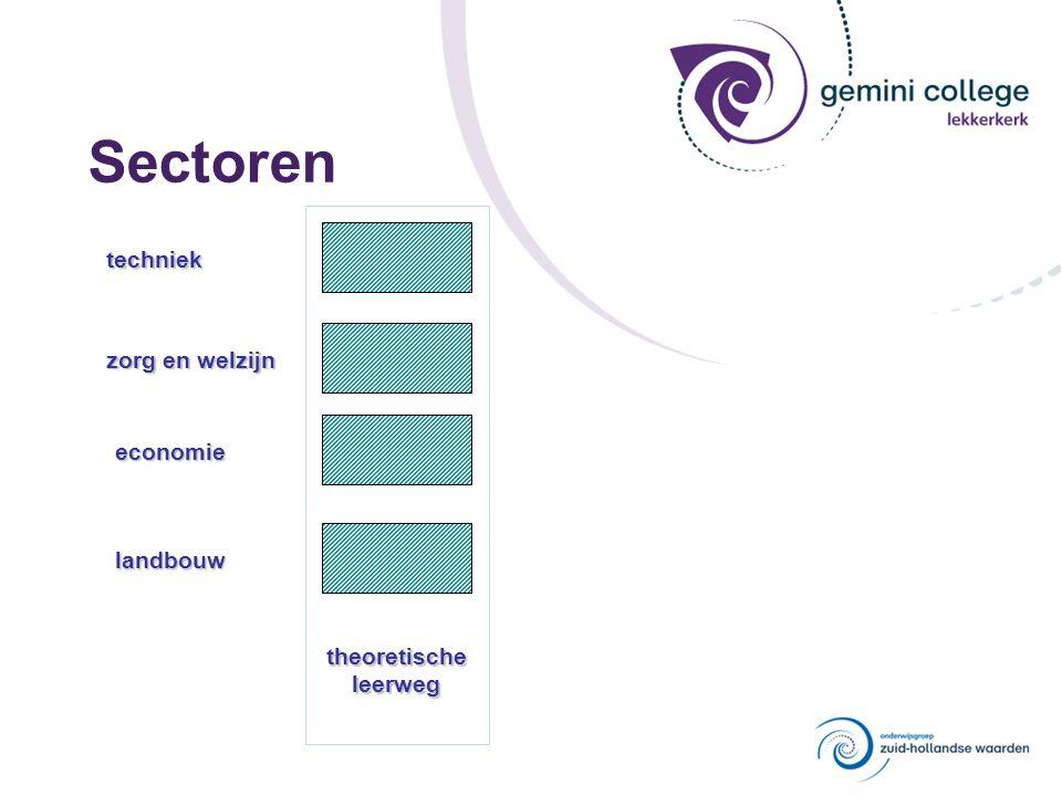 Vakkenpakket Theoretische Leerweg voor iedereen dezelfde vakken vakken verschillen per sector vrij te kiezen uit het aanbod van de school 1.