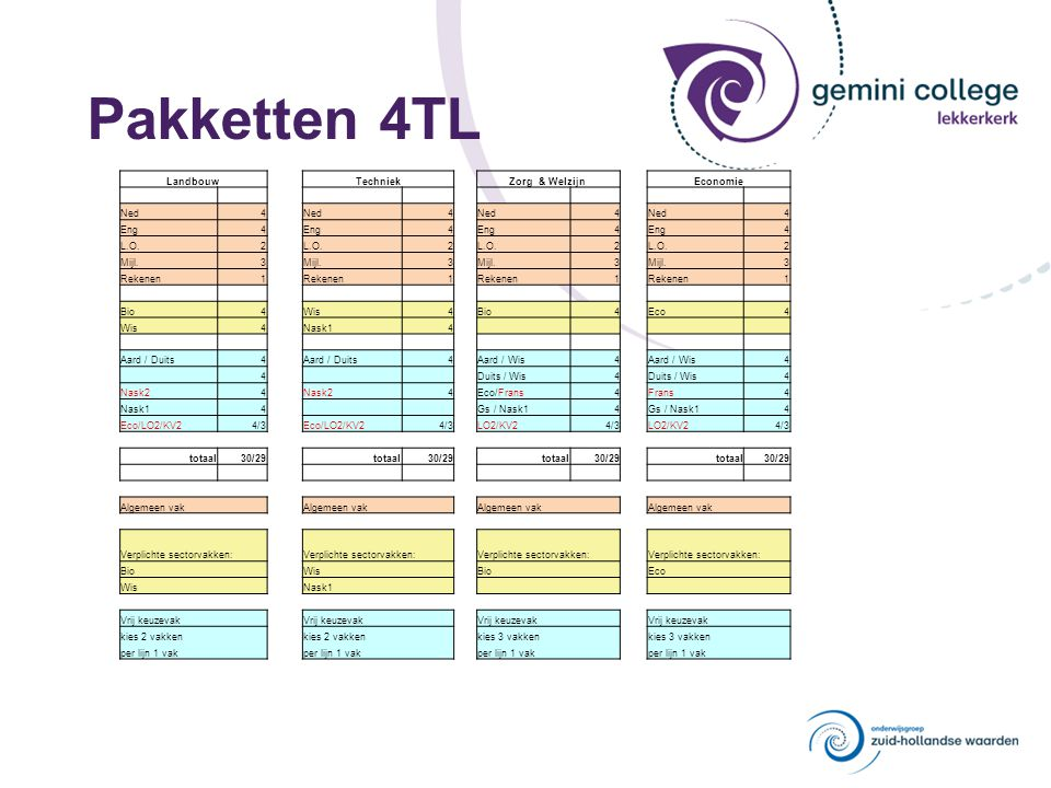 Pakketten 4TL Landbouw Techniek Zorg & Welzijn Economie Ned4 4 4 4 Eng4 4 4 4 L.O.2 2 2 2 Mijl.3 3 3 3 Rekenen1 1 1 1 Bio4 Wis4 Bio4 Eco4 Wis4 Nask14