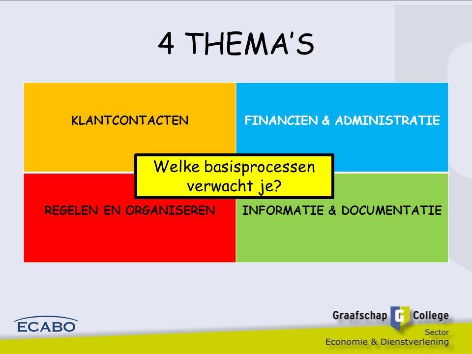 4 THEMA'S KLANTCONTACTENFINANCIEN & ADMINISTRATIE REGELEN EN ORGANISERENINFORMATIE & DOCUMENTATIE Welke basisprocessen verwacht je?