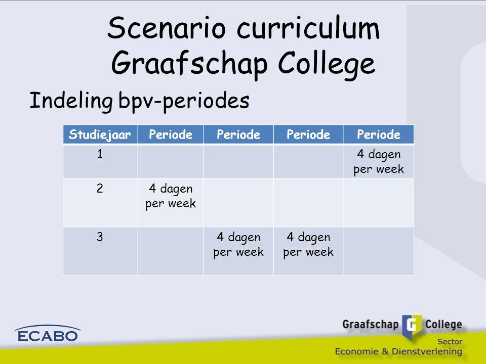 Scenario curriculum Graafschap College Indeling bpv-periodes StudiejaarPeriode 14 dagen per week 2 3