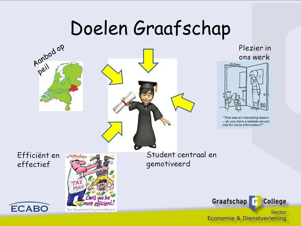 Doelen Graafschap Aanbod op peil Plezier in ons werk Student centraal en gemotiveerd Efficiënt en effectief