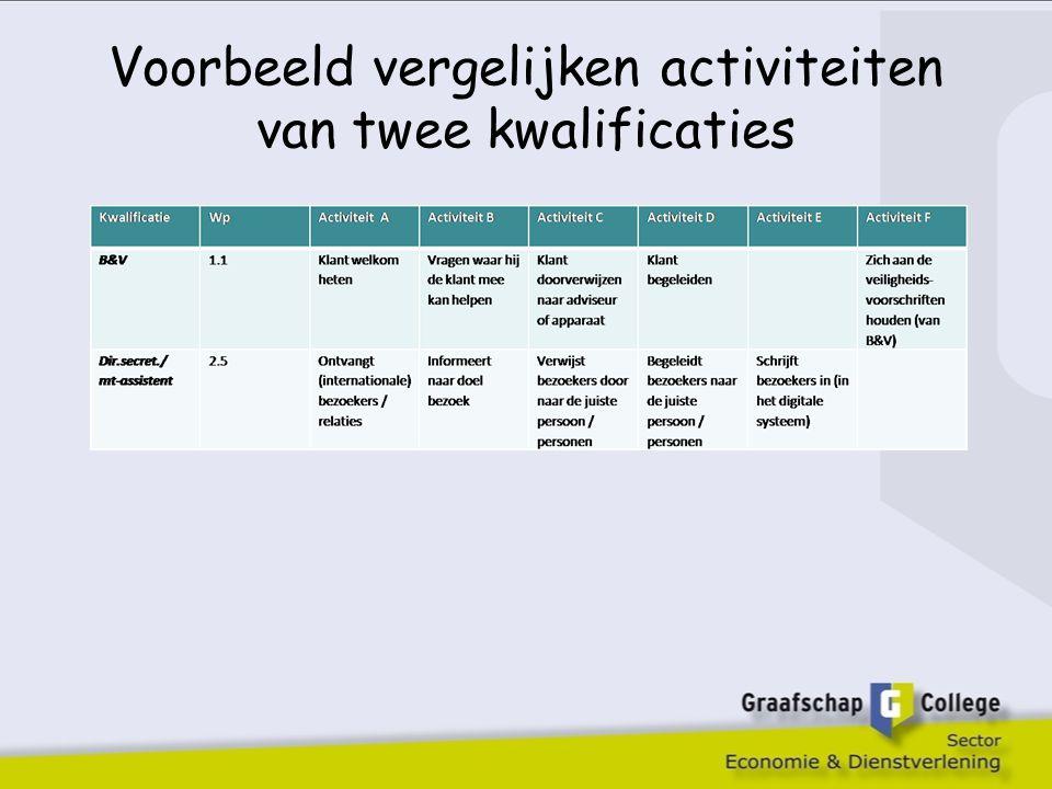 Voorbeeld vergelijken activiteiten van twee kwalificaties