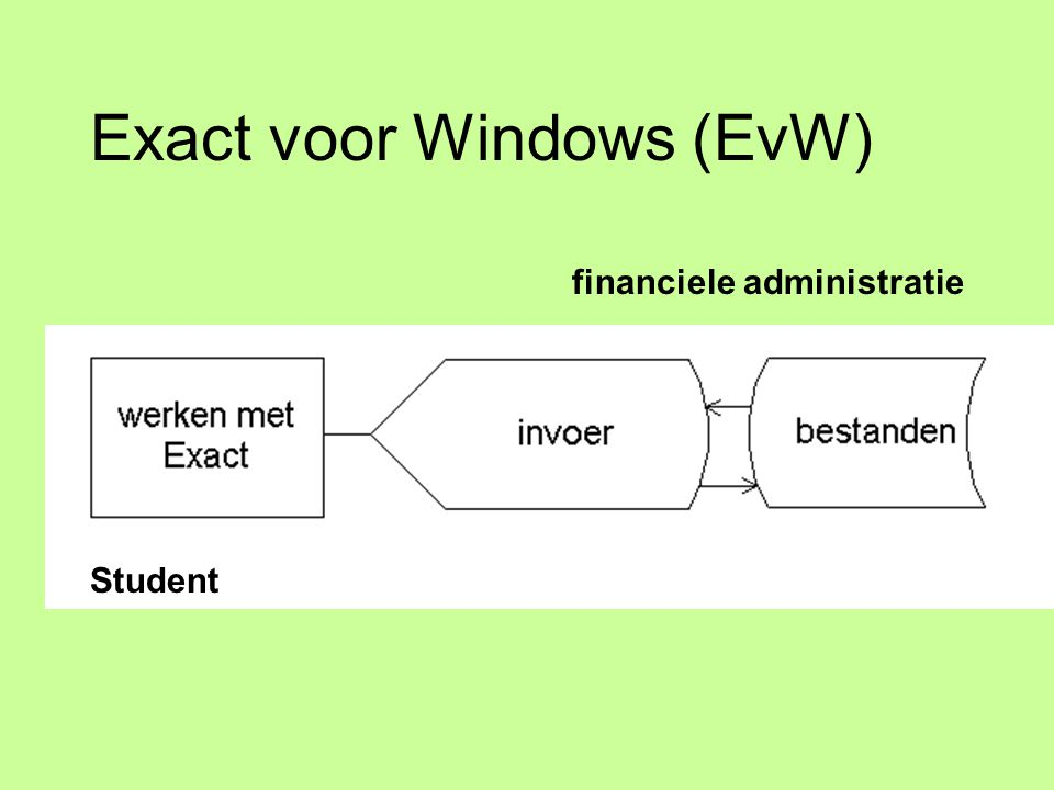 Exact voor Windows (EvW) Student financiele administratie