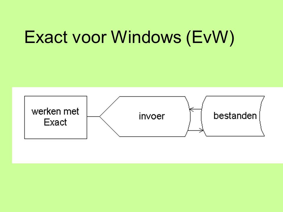 Exact voor Windows (EvW)