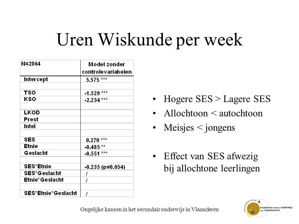 Ongelijke kansen in het secundair onderwijs in Vlaanderen Uren Wiskunde per week Hogere SES > Lagere SES Allochtoon < autochtoon Meisjes < jongens Effect van SES afwezig bij allochtone leerlingen