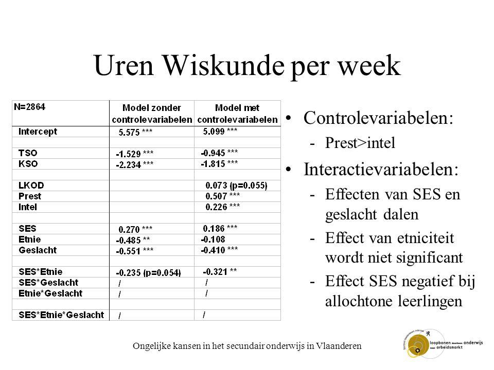 Ongelijke kansen in het secundair onderwijs in Vlaanderen Uren Wiskunde per week Controlevariabelen: -Prest>intel Interactievariabelen: -Effecten van SES en geslacht dalen -Effect van etniciteit wordt niet significant -Effect SES negatief bij allochtone leerlingen