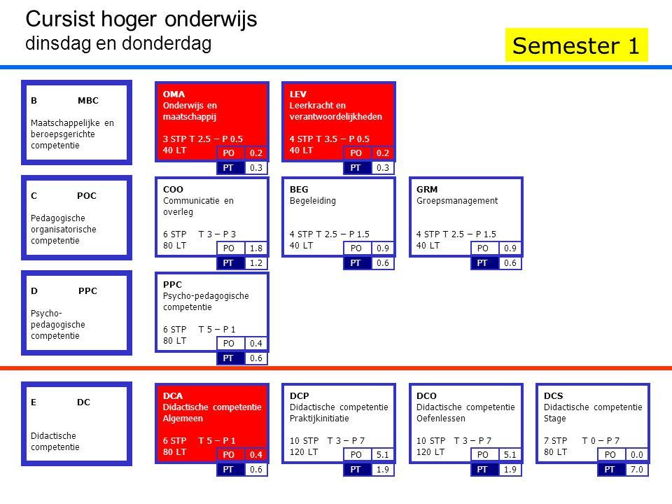 DCA Didactische competentie Algemeen 6 STP T 5 – P 1 80 LT 0.6PT 0.4PO LEV Leerkracht en verantwoordelijkheden 4 STP T 3.5 – P 0.5 40 LT 0.3PT 0.2PO O
