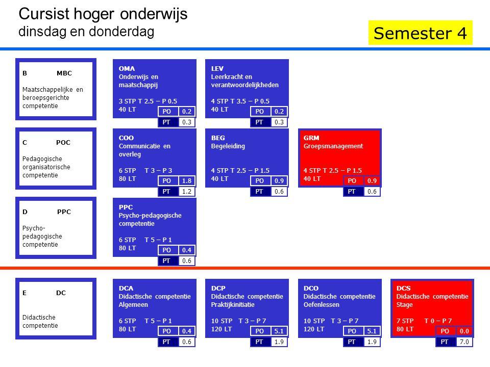 DCS Didactische competentie Stage 7 STP T 0 – P 7 80 LT 7.0PT 0.0PO GRM Groepsmanagement 4 STP T 2.5 – P 1.5 40 LT 0.6PT 0.9PO B MBC Maatschappelijke