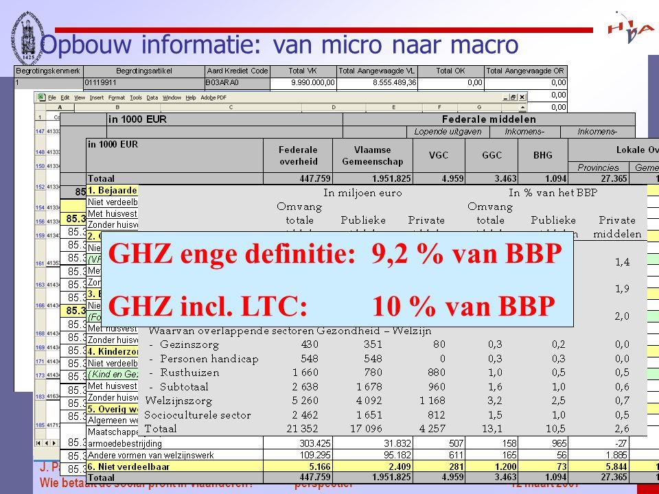 Gezondheidszorgrekeningen voor België in een internationaal perspectief' 12 maart 2007 11 J.