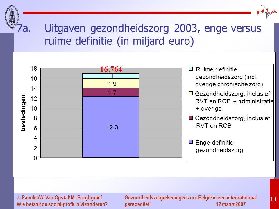 Gezondheidszorgrekeningen voor België in een internationaal perspectief' 12 maart 2007 14 J. Pacolet/W. Van Opstal/ M. Borghgraef Wie betaalt de socia